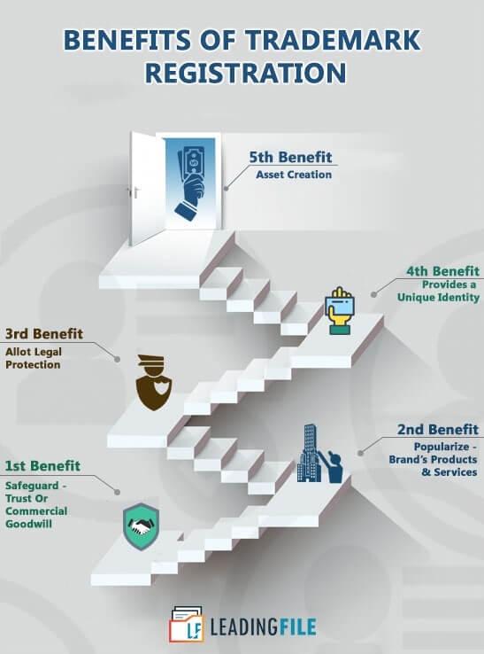 Benefits-Of-Trademark-Registration-2-1-222x300