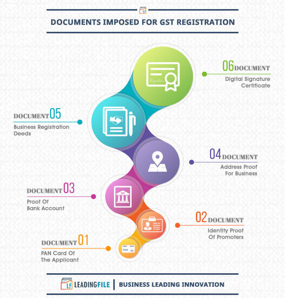 Documents Imposed For GST Registration In India | LeadingFile